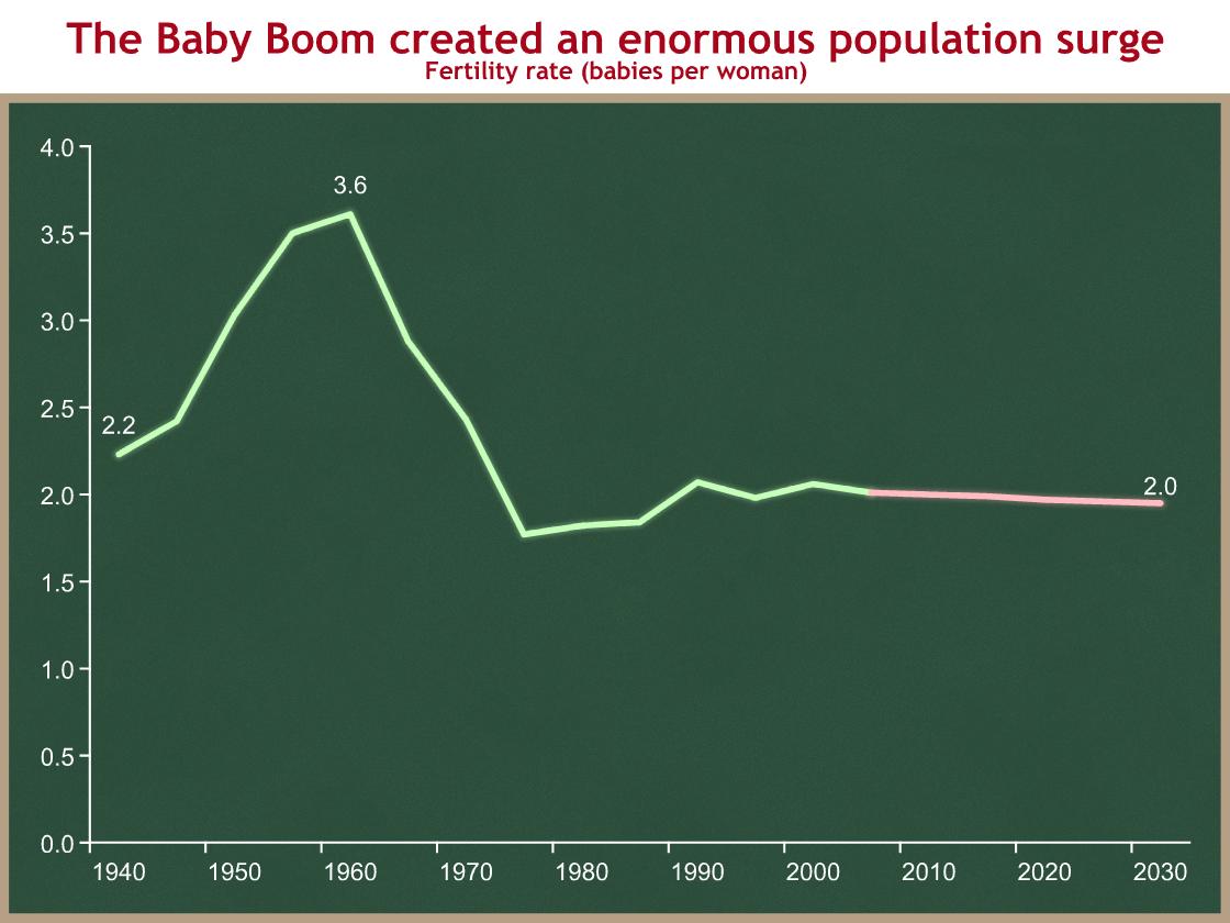 fertility-rate