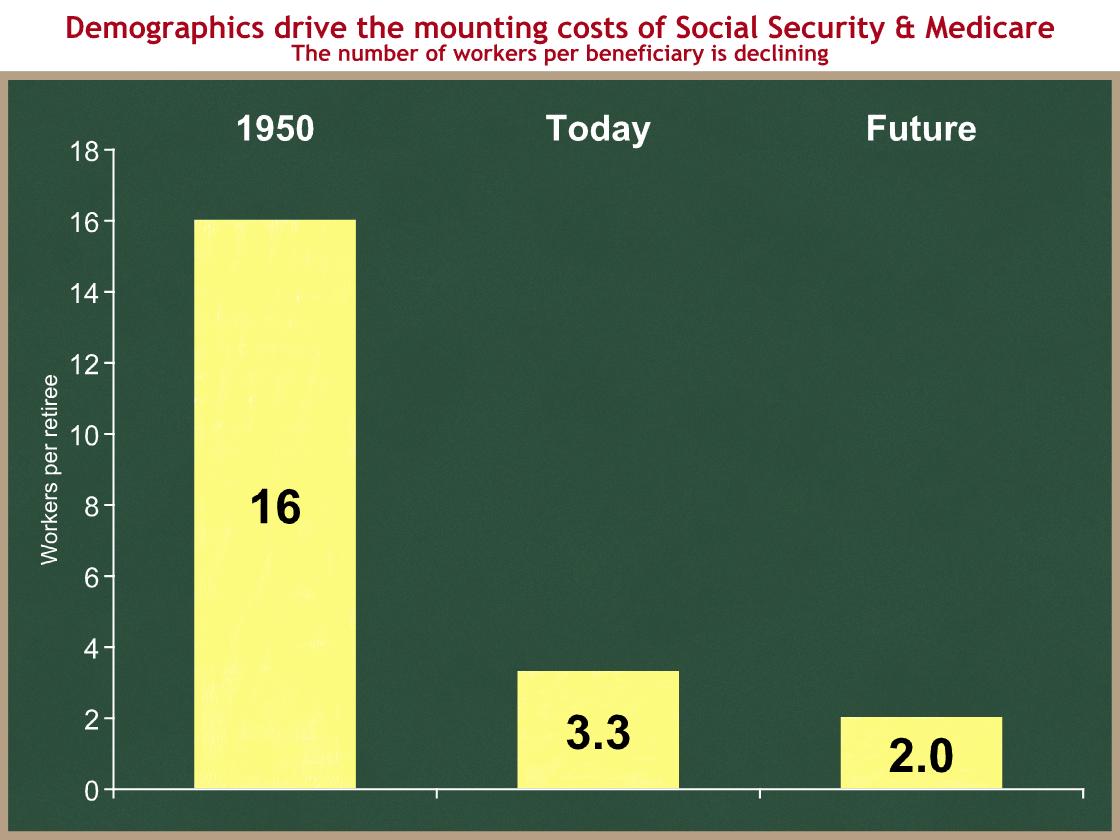 workers-per-retiree