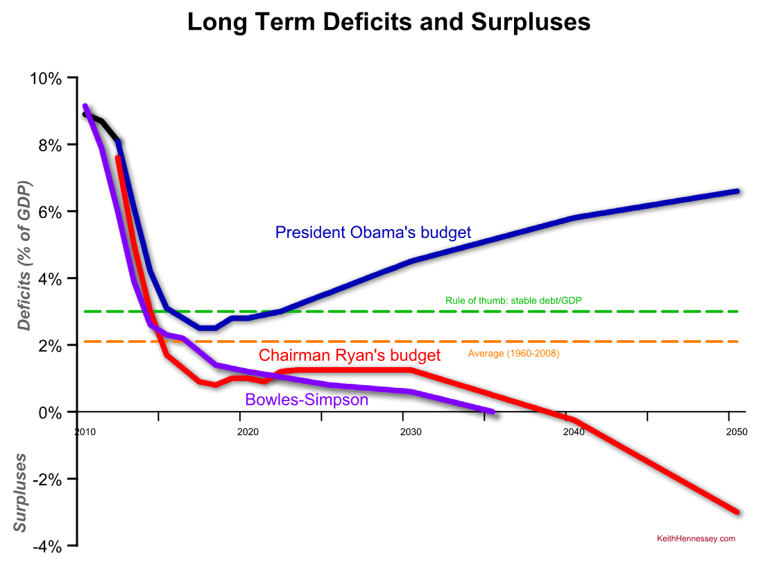 long-term-deficit-comparison-obama-ryan-bs.png
