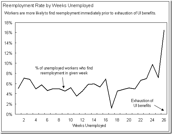 graph - reemployment rate by weeks employed
