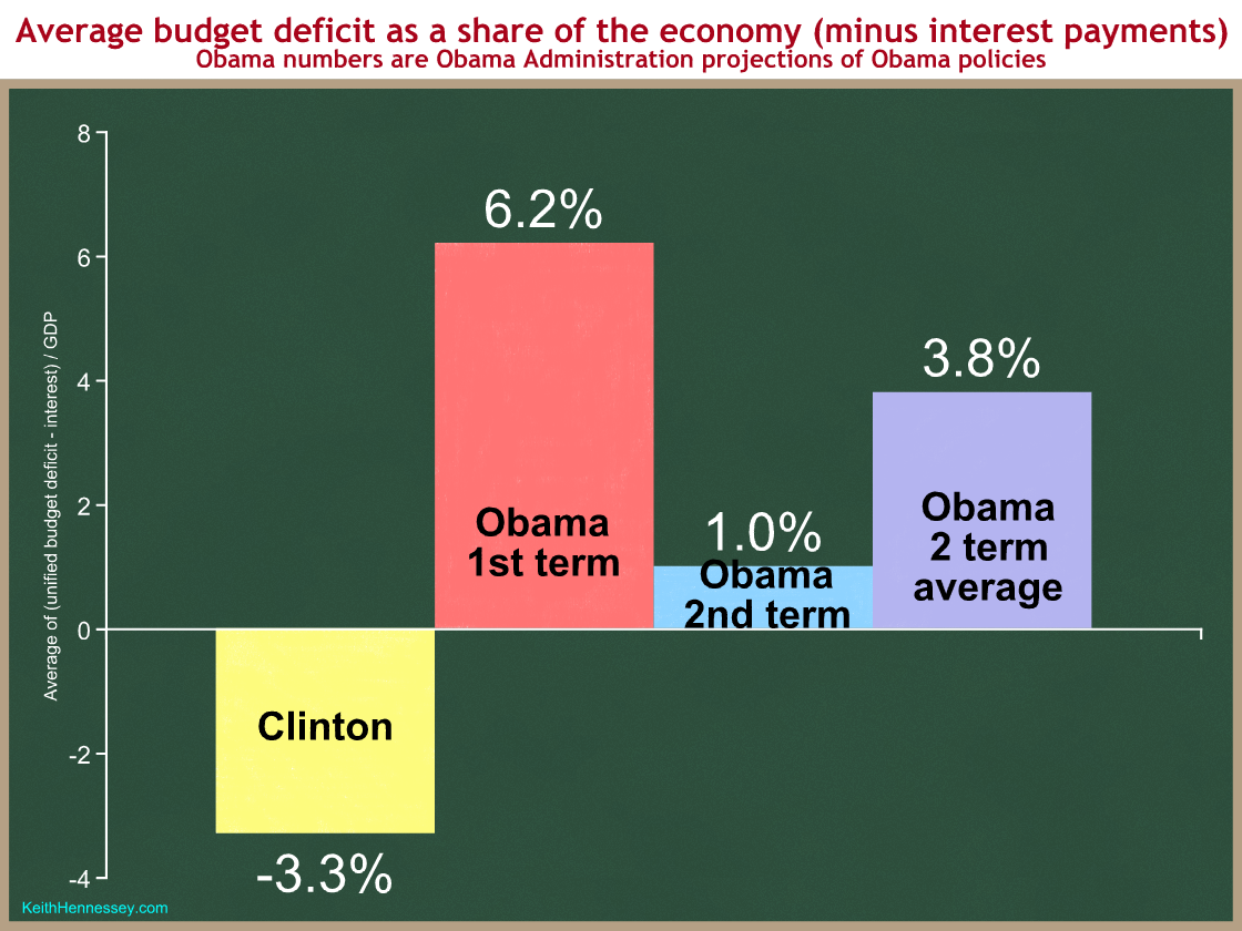 clinton-obama-deficits-ex-interest