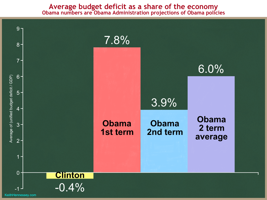 clinton-obama-deficits