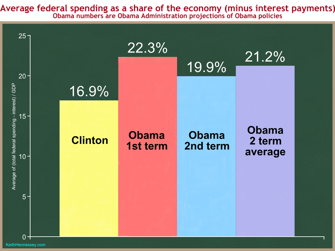 clinton-obama-spending-ex-interest