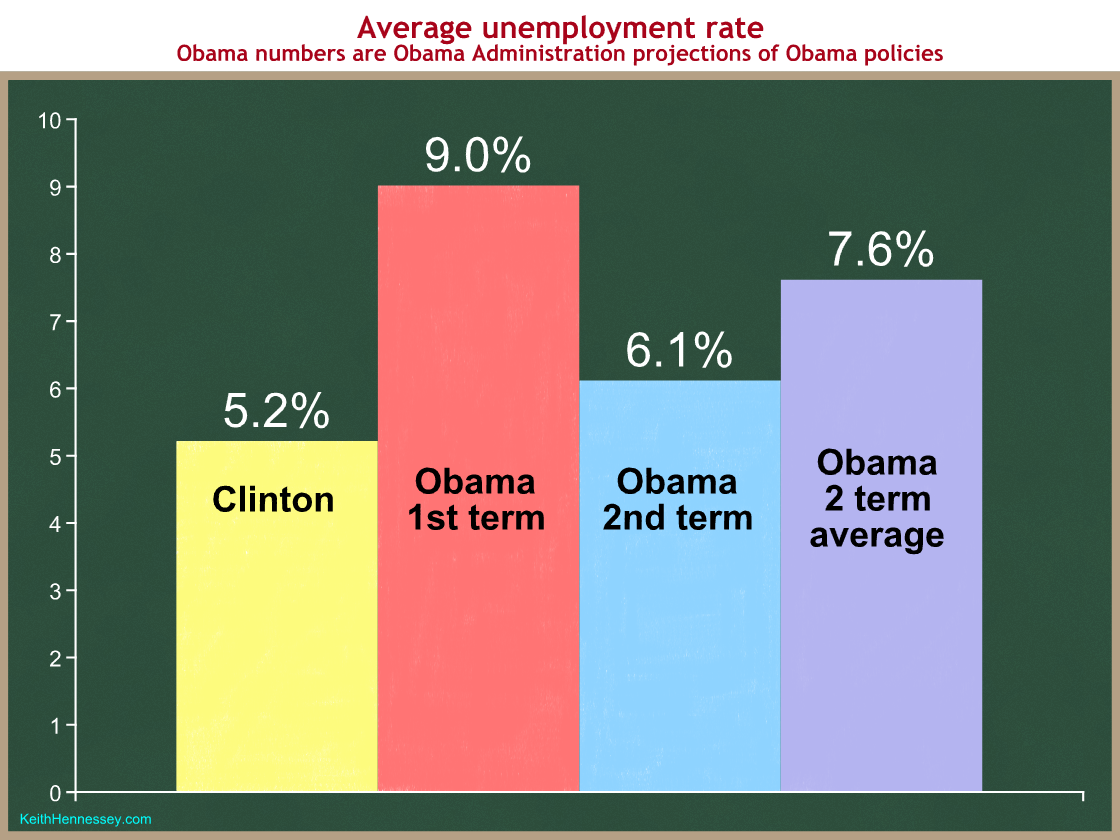 clinton-obama-unemployment-rate