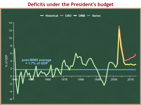 deficit comparison