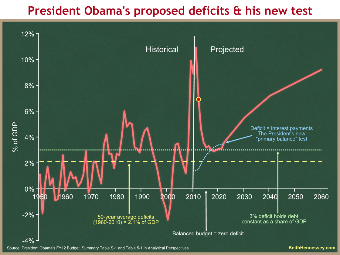 deficits projected 2012 v4