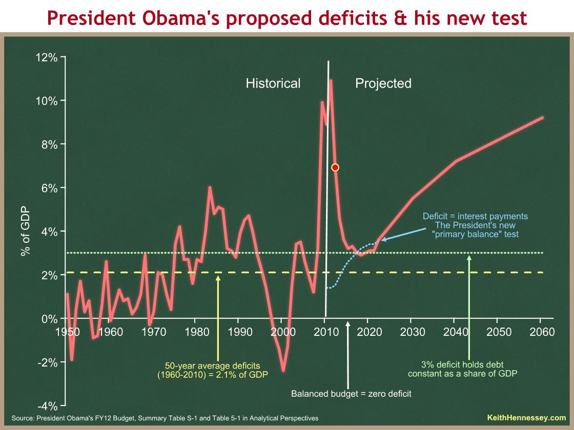 deficits projected 2012 v4