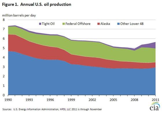 eia-annual-us-oil-production