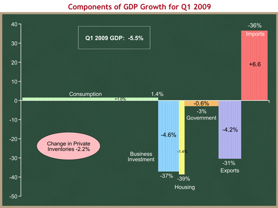 Components of GP Growth for Q1 2009