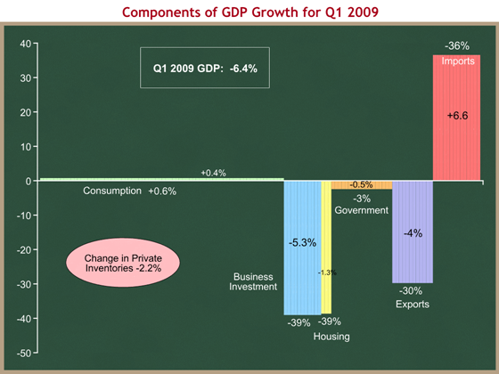 components of GDP growth for Q1 2009 (revised)