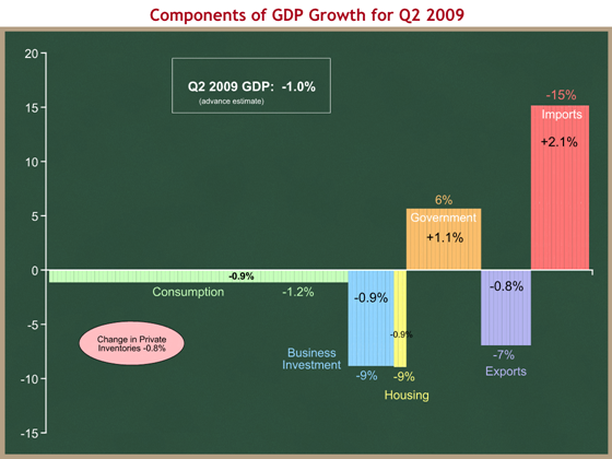 Components of GDP growth for Q2 2009
