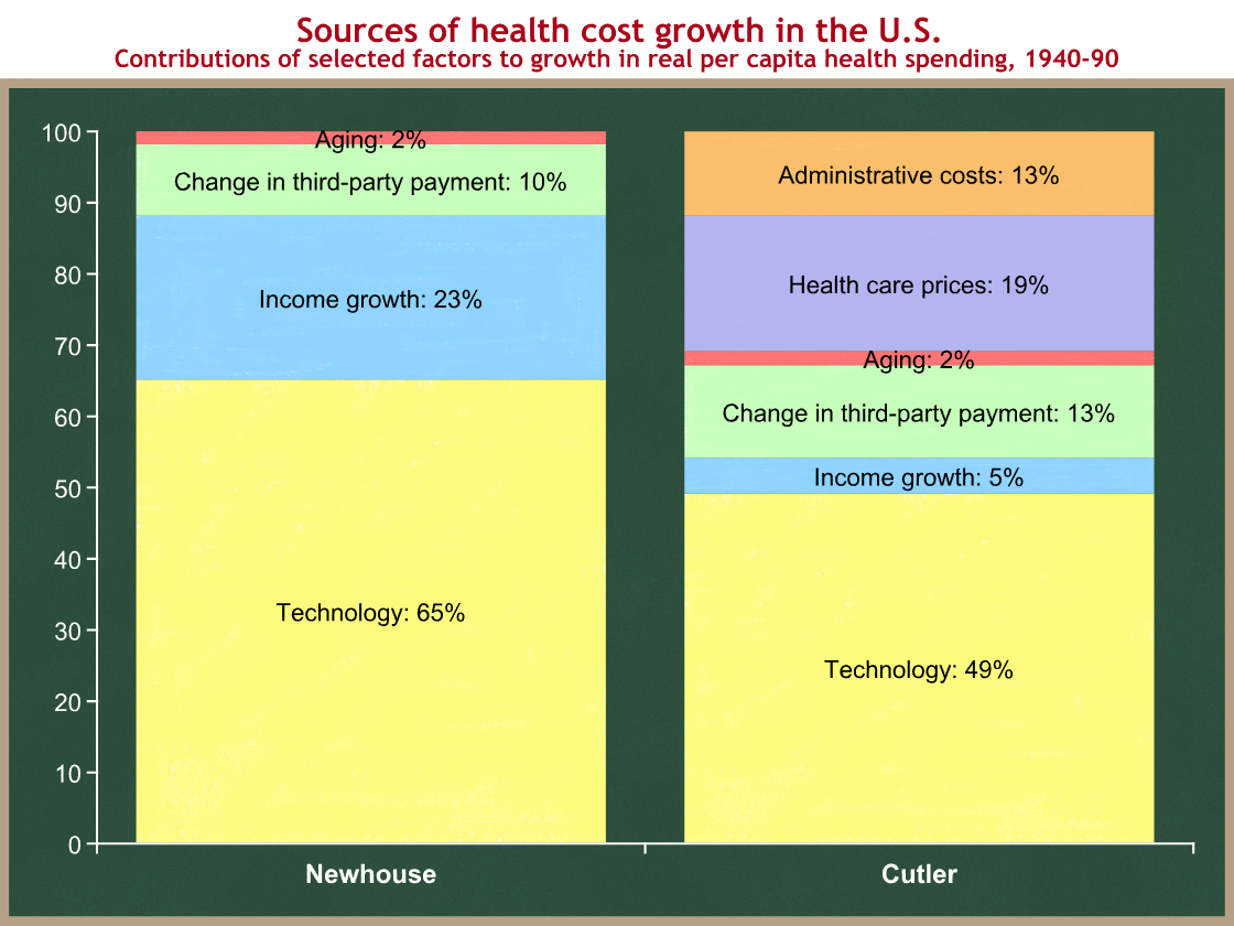 health cost growth graph