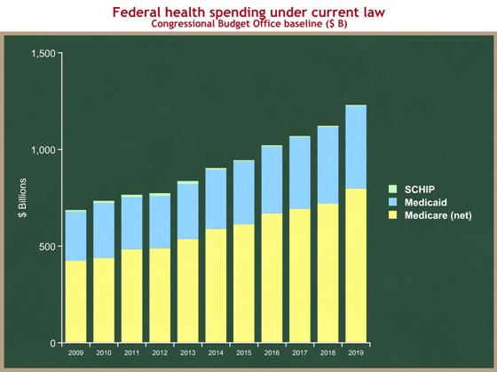 health spending step 0