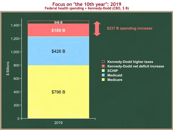 health spending step 2