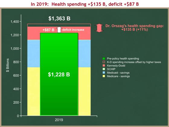 health spending step 4