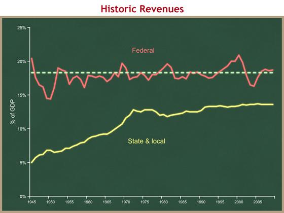 historic revenues