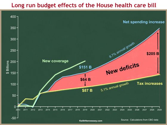 House health bill long run