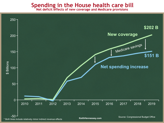 House health bill spending