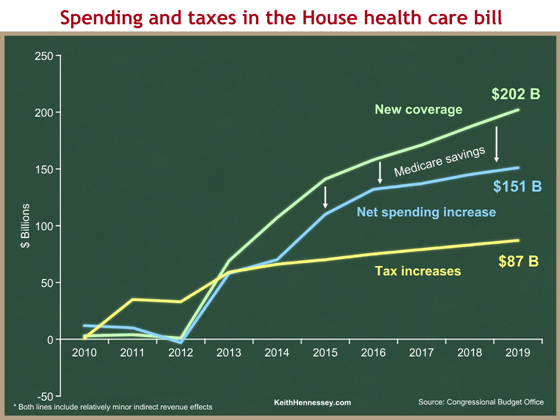 House health bill spending and taxes