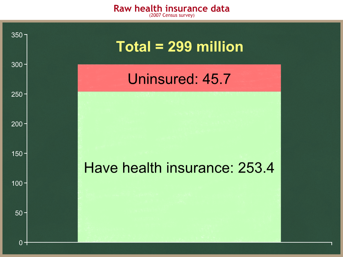 how many uninsured people need additional help from taxpayers