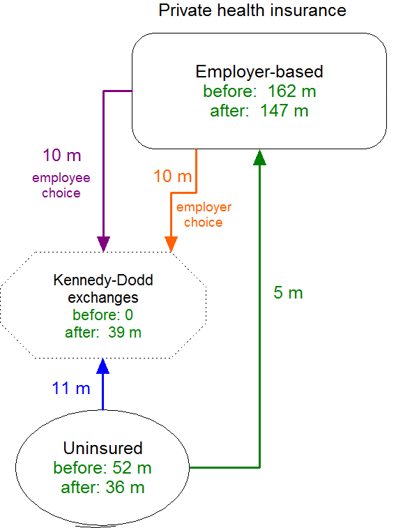 Kennedy-Dodd employer flows