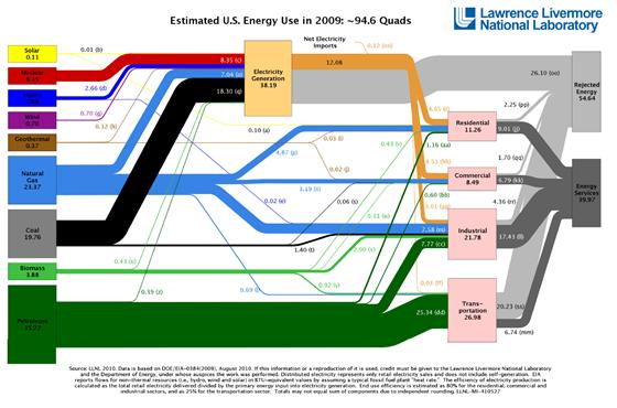 llnl-energy-use