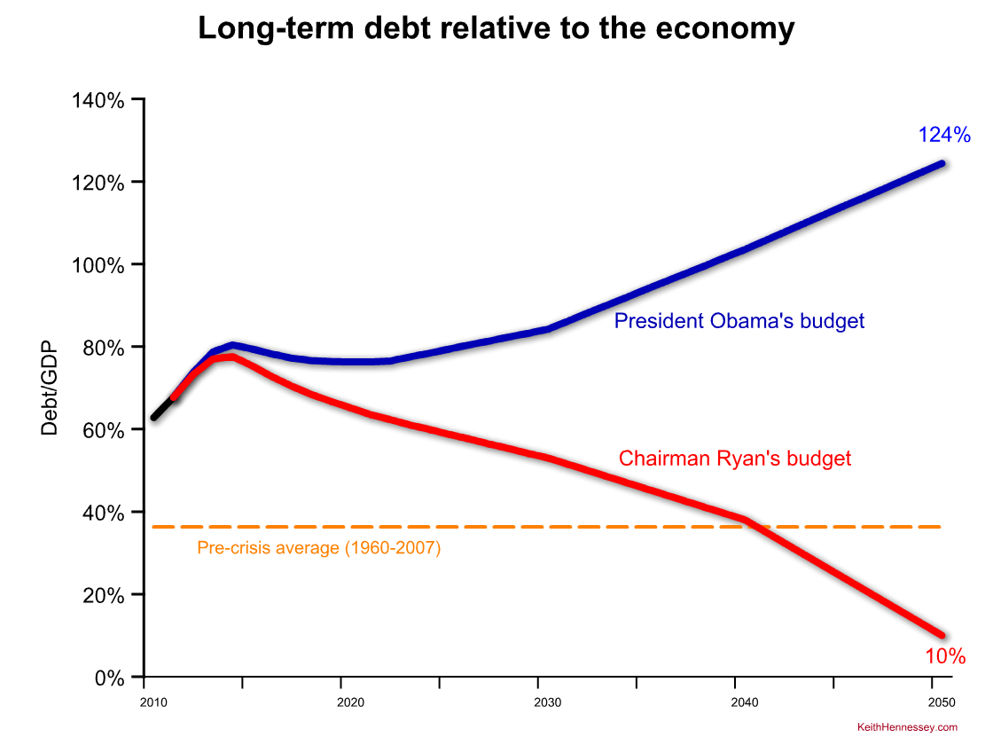 long-term-debt-comparison-obama-ryan1.png