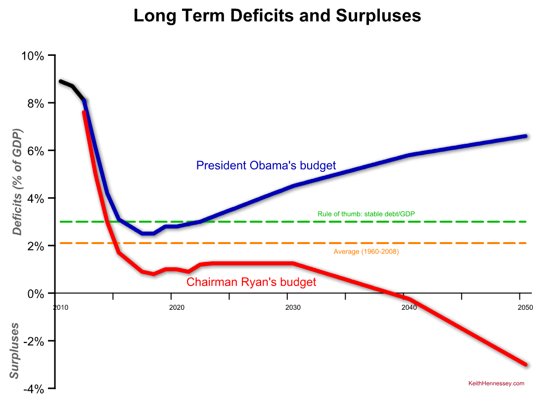 long-term-deficit-comparison-obama-ryan1.png