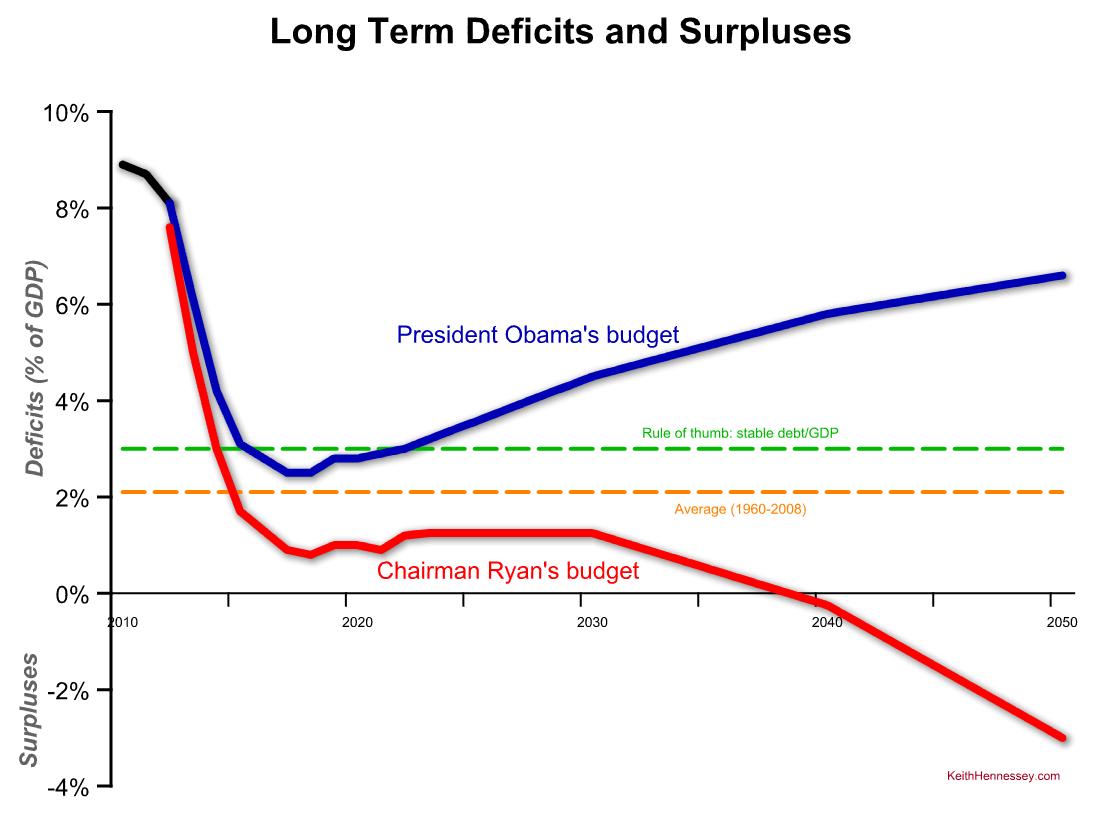 long-term-deficit-comparison-obama-ryan1.png
