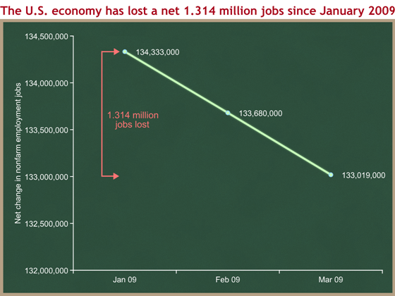 net job loss since January 2009