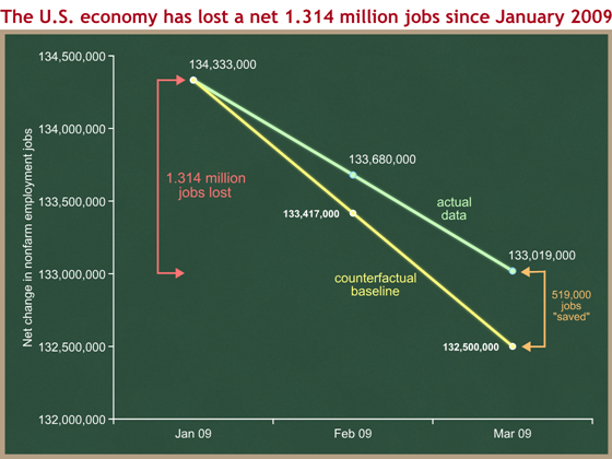 net job loss since January 2009 with counterfactual