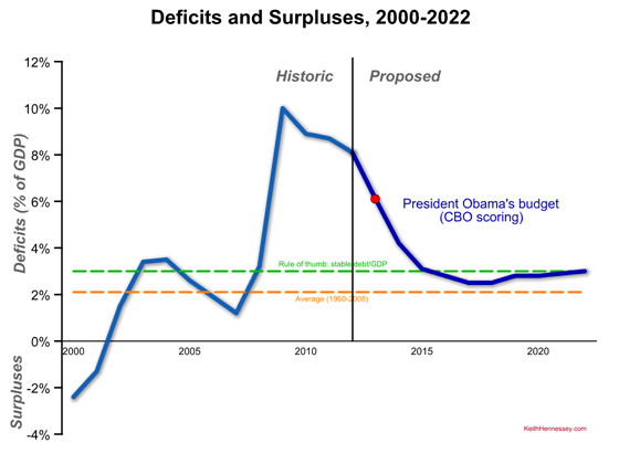 obama-fy13-deficits