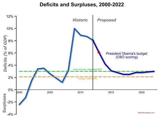obama-fy13-deficits