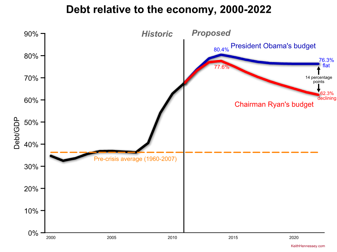 obama-ryan-fy13-debt1.png