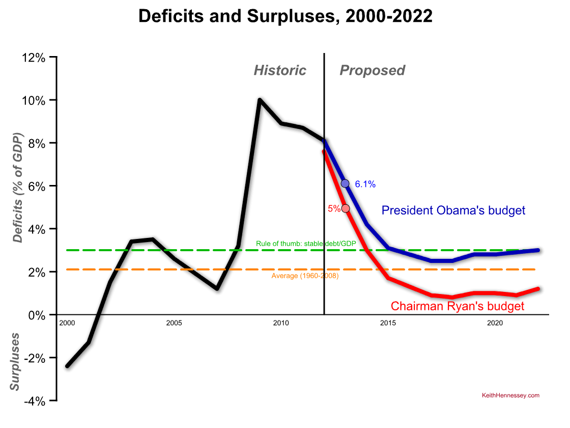 obama-ryan-fy13-deficits1.png