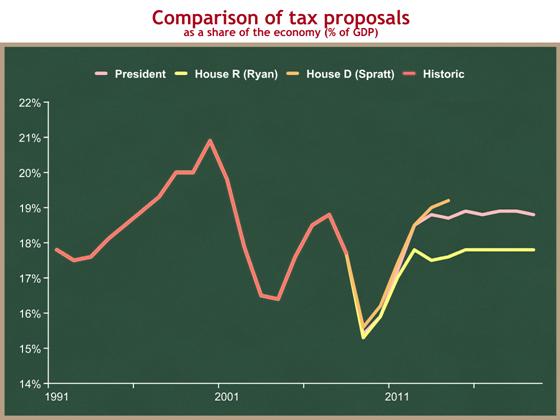Obama v Ryan v Spratt revenues short-term