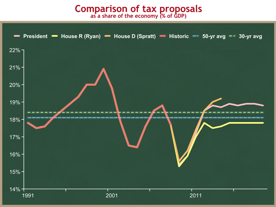 Obama v Ryan v Spratt revenues short-term with trends