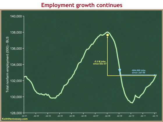 payroll-employment-jan-01-through-feb-12