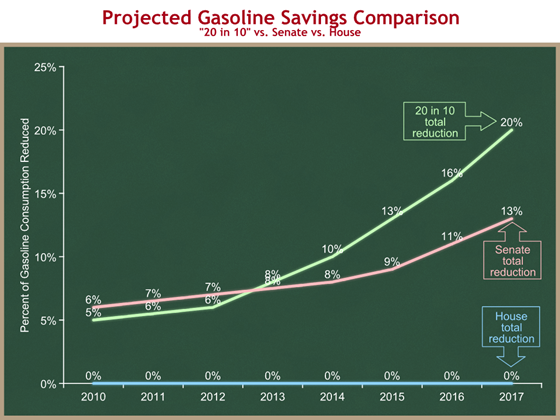 projected gasoline savings comparison 2
