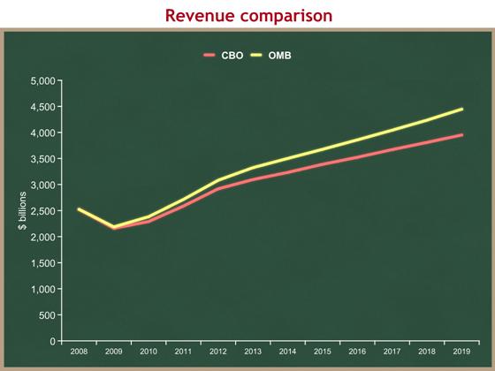 revenues comparison
