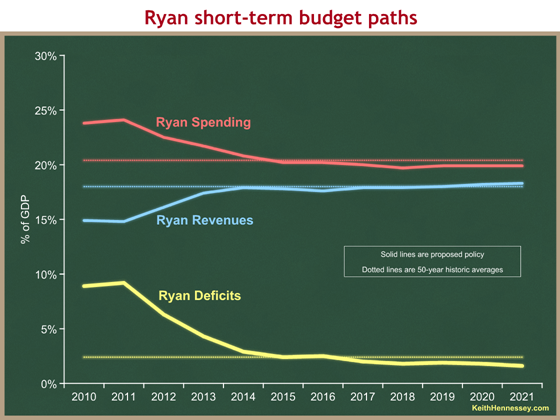 ryan v history all short-term