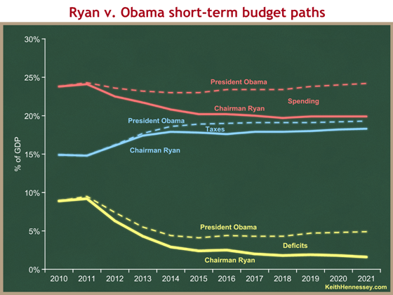 ryan v obama all short-term
