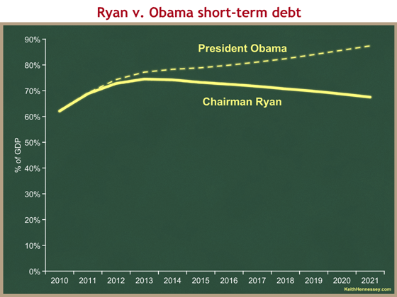 ryan v obama debt short-term