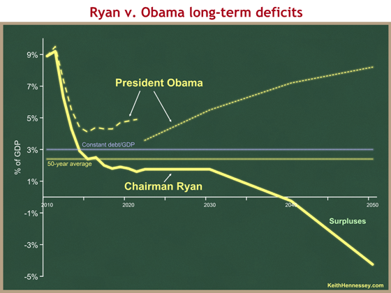 ryan v obama deficits long-term