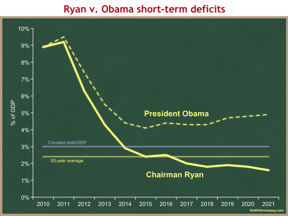 ryan v obama deficits short-term