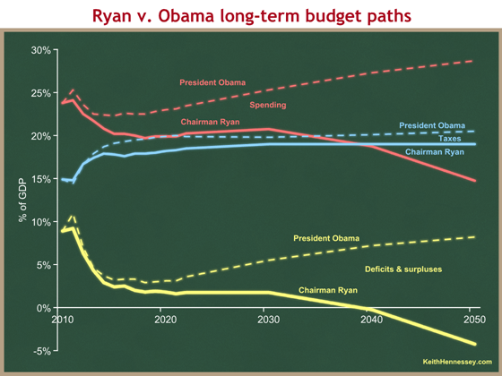 ryan v obama long-term