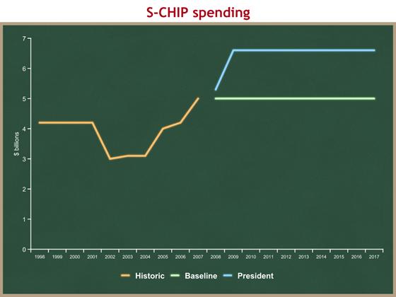 S-CHIP spending