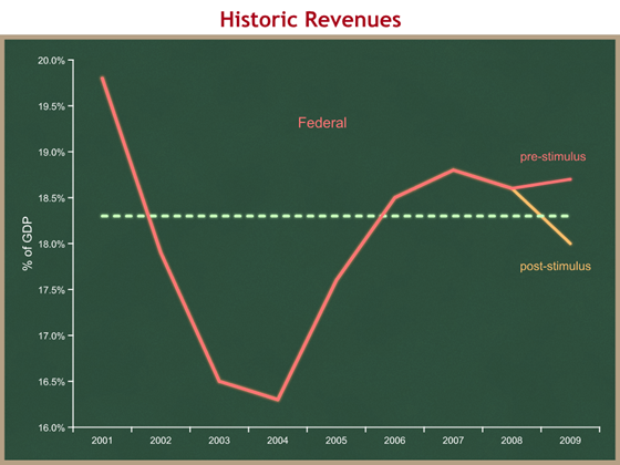 short-term historic revenues
