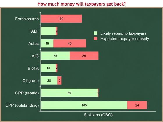 TARP subsidies 2