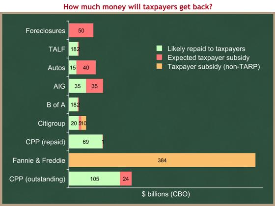 TARP subsidies 3